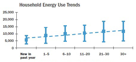 Household Energy Use Trends