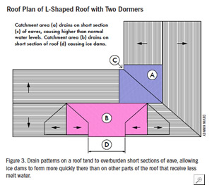 Roof Plan of L-Shaped Roof with Two Dormers