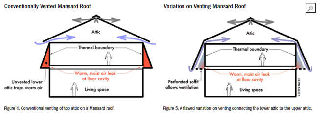 Conventionally Vented Mansard Roof