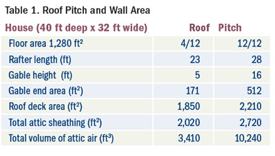 Roof Pitch & Wall Area