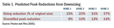 Predicted Peak Reductions from downsizing