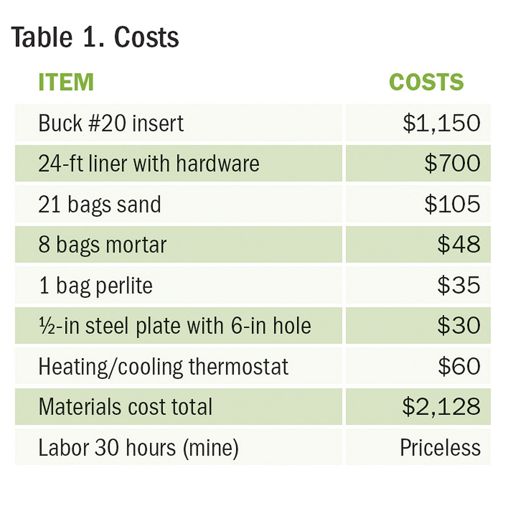 Table 1. Costs