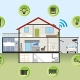 The Evolution of Smart Home Performance and Its Benefits to the Grid
