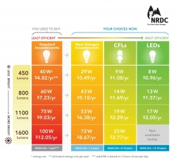 New Energy-Saving Bulbs Are Coming -- Here's How You Find the Right Ones for Your Home